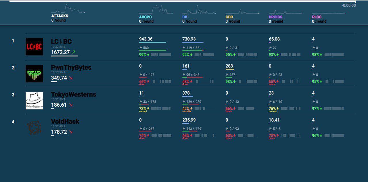 Kaspersky Industrial CTF 2019 Finals Results | Kaspersky Lab